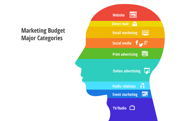 Marketing Budget Major Categories