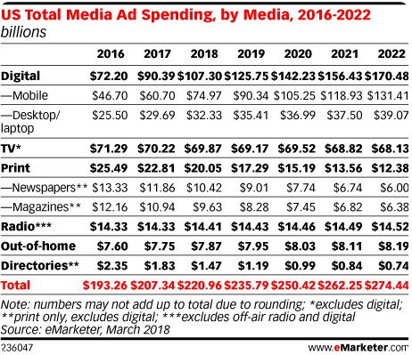 US Total Ad Spending by Media 2016-2022